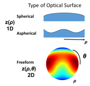 What Is Freeform Optics The Center For Freeform Optics - Free form