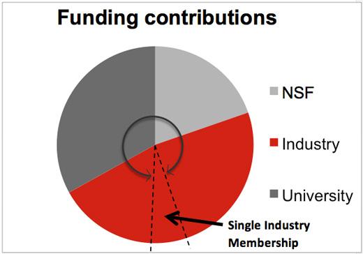 Funding Contibutions