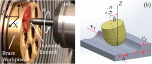 Error correction methodology for ultra-precision three-axis milling of freeform optics