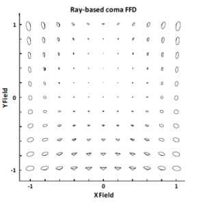 Ray-based optical design tool for freeform optics: coma full-field display