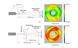 Experimental investigation in nodal aberration theory (NAT) with a customized Ritchey-Chrétien system: third-order coma