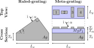 Visible metasurfaces and ruled diffraction gratings: a comparison