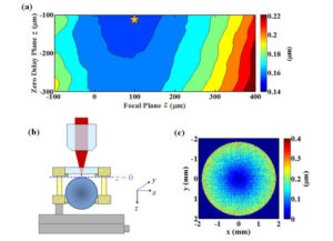 Point-cloud noncontact metrology of freeform optical surfaces