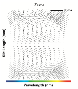 Comparison of Freeform Imaging Spectrometer Design Forms Using Spectral Full-Field Displays