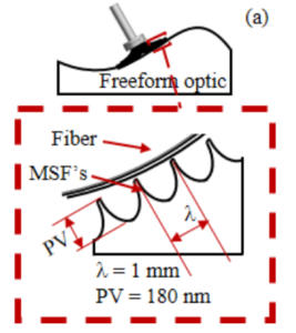Fiber Based Polishing Tools for Optical Applications