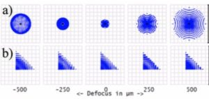 Design of Freeform Phase Plate Pairs for Variable Extended Depth of Field in Imaging Systems