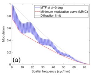 The Minimum Modulation Curve as a tool for specifying optical performance: application to surfaces with mid-spatial frequency errors