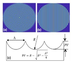 Predictive models for the Strehl ratio of diamond-machined optics