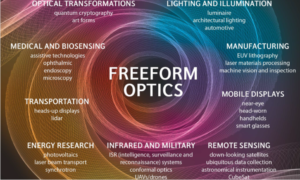 The Rise in Freeform Surfaces in the Design of Imaging Optical Systems